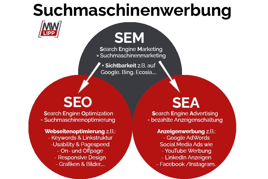 FAQ Definition Suchmaschinenmarketing und Suchmaschinenwerbung SEO SEA und SEM einfach erklärt
